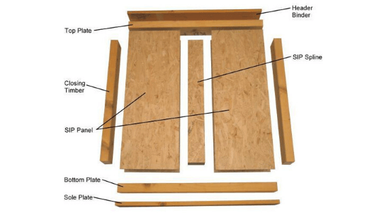 Diagram demonstrating how to join Sips panels to ground foundations